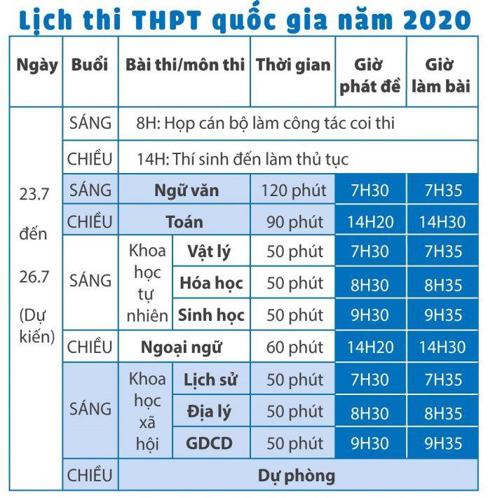 Lịch tuyển sinh Đại học, CĐ 2020 sẽ có nhiều thay đổi